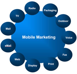 Bắt đầu mobile marketing với 5 bước đơn giản