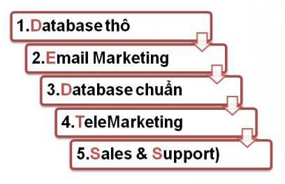 Quy trình biến Email Marketing thành tiền – Internet Marketing